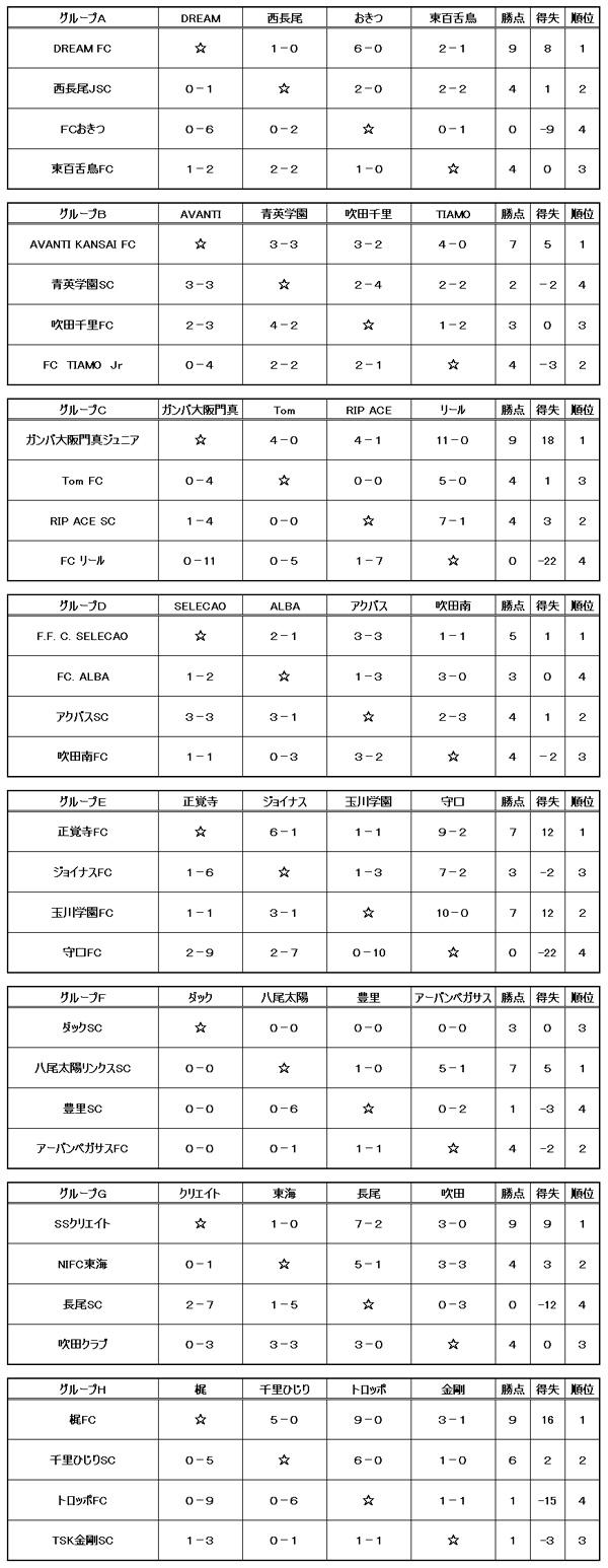 【卒業記念サッカー大会 第6回MUFGカップ】大阪大会 予選リーグ結果