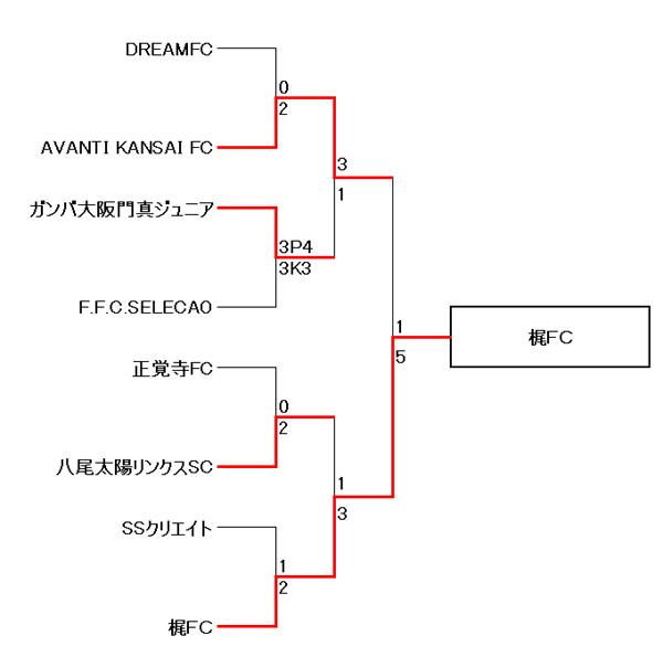 【卒業記念サッカー大会 第6回MUFGカップ】大阪大会 決勝トーナメント結果