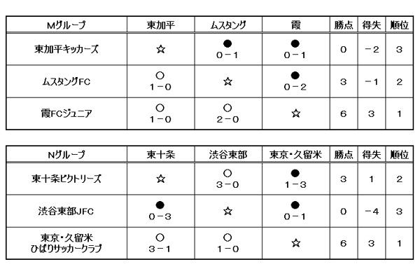 【卒業記念サッカー大会 第6回MUFGカップ】東京大会 予選ラウンド2日目(M/Nグループ)