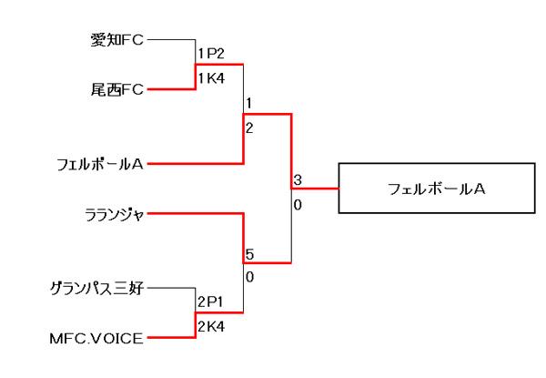 【卒業記念サッカー大会 第6回MUFGカップ】愛知大会 決勝トーナメント結果