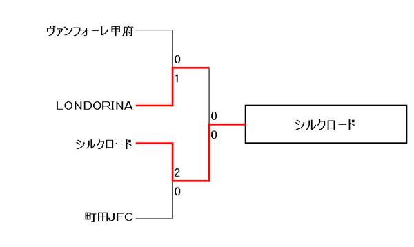 【COPA PUMA TOREROS 2013 PRIMAVERA】U10の部 5位~8位トーナメント結果