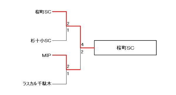 【COPA PUMA TOREROS 2013 PRIMAVERA】U10の部 9位~12位トーナメント結果
