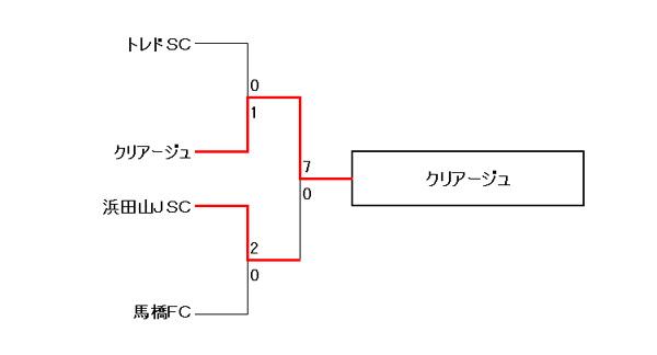 【COPA PUMA TOREROS 2013 PRIMAVERA】U10の部 13位~16位トーナメント結果