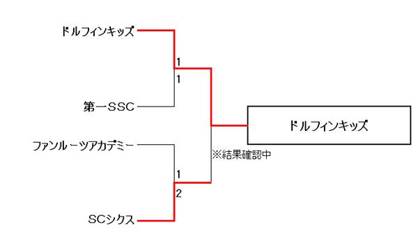 【COPA PUMA TOREROS 2013 PRIMAVERA】U9の部 9位~12位トーナメント結果
