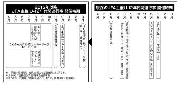 四種スケジュール