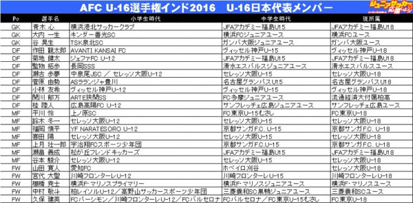 U-16japan出身クラブ改のコピー