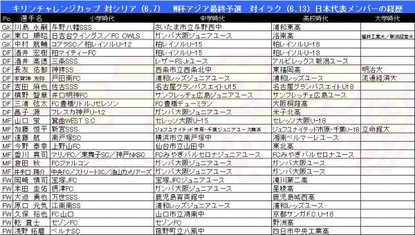 0523日本代表メンバー