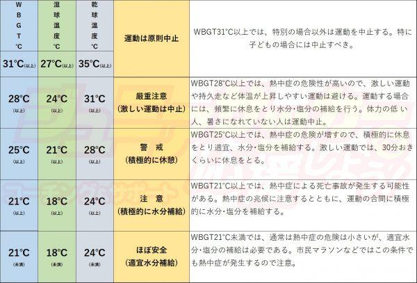 熱中症予防運動指針