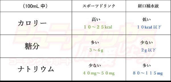 スポーツドリンクと経口補水液の比較