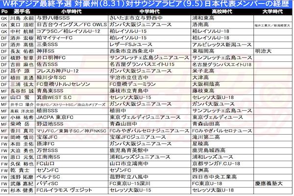 日本代表メンバー(8.31)