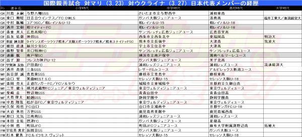 日本代表の経歴(追加招集)1の