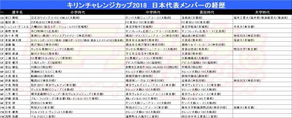 経歴(日本代表)