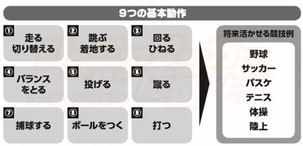9つの動作