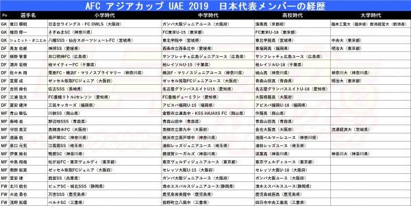 アジアカップ日本代表