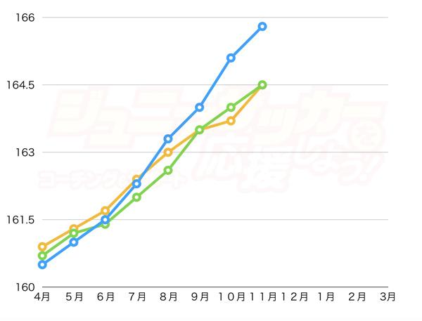 クラムジー 成長曲線