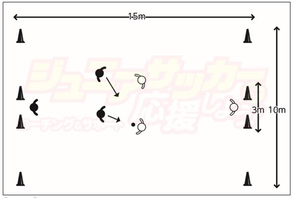 サッカー 練習メニュー ジュニア 3対3