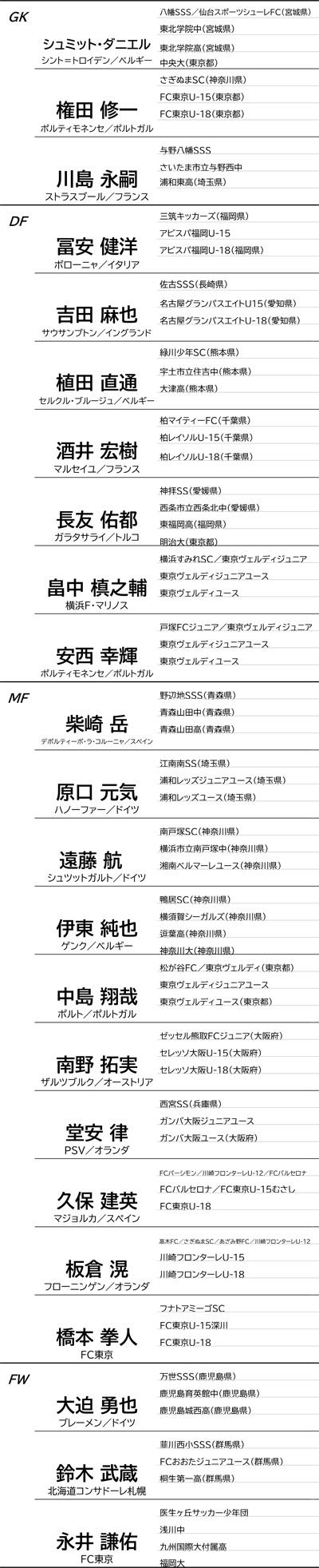 ジュニサカ日本代表経歴0830