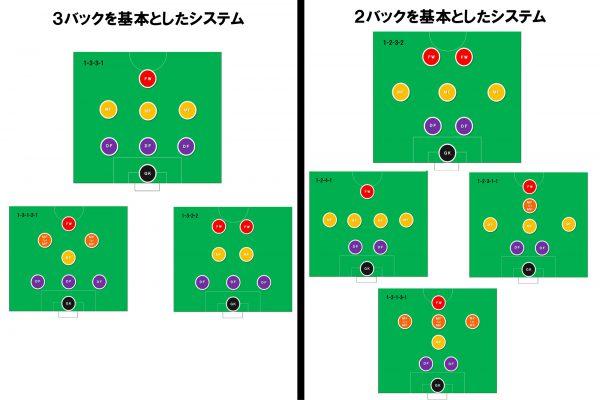 8人制サッカー フォーメーション