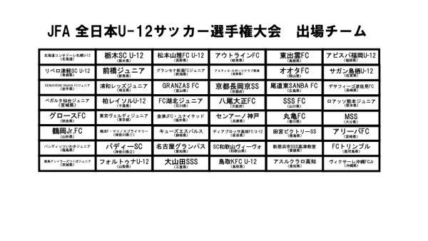第43回全日本U-12サッカー選手権大会 出場チーム