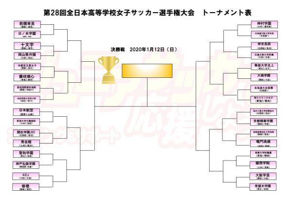 第28回全日本高等学校女子サッカー選手権大会 組み合わせ