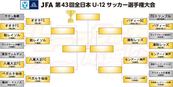 JFA 第43回全日本U-12サッカー選手権大会トーナメント表