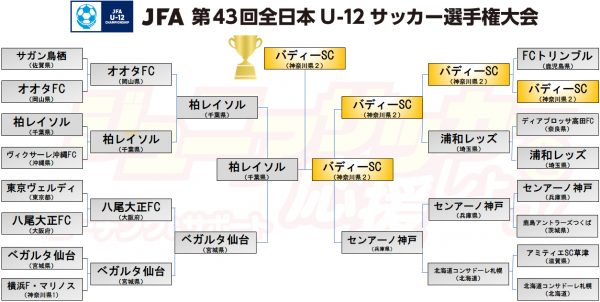 JFA第43回全日本U-12サッカー選手権大会結果