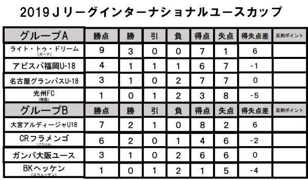 Jリーグインターナショナルユースカップ 結果