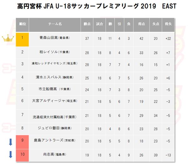 高円宮杯U-18プレミアリーグ EAST順位