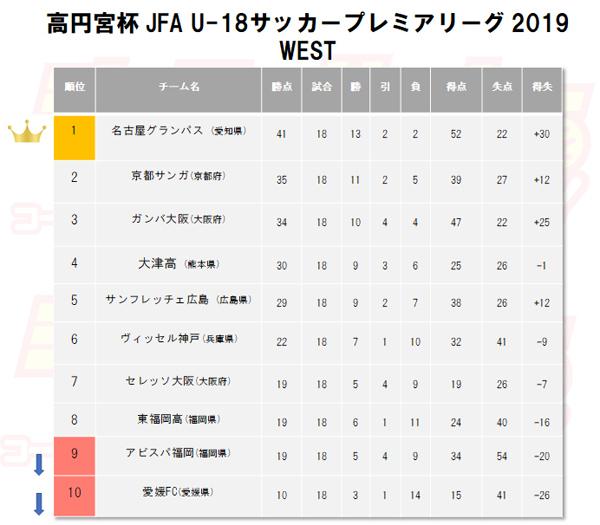 高円宮杯U-18プレミアリーグ WEST順位表