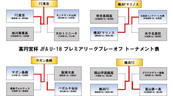 高円宮杯 JFA U-18サッカープレミアリーグ 2019プレーオフ結果