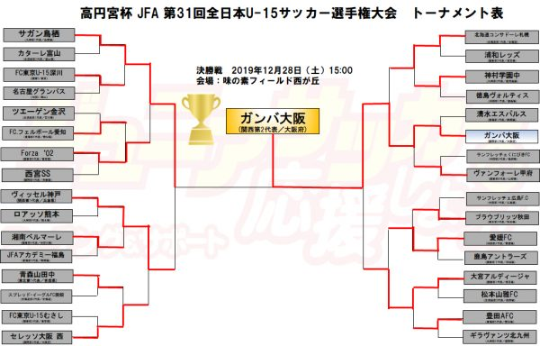 高円宮杯 JFA 第31回全日本U-15サッカー選手権大会 最終結果