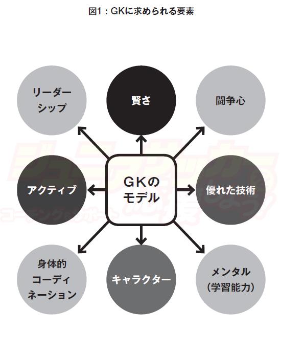 GK 能力