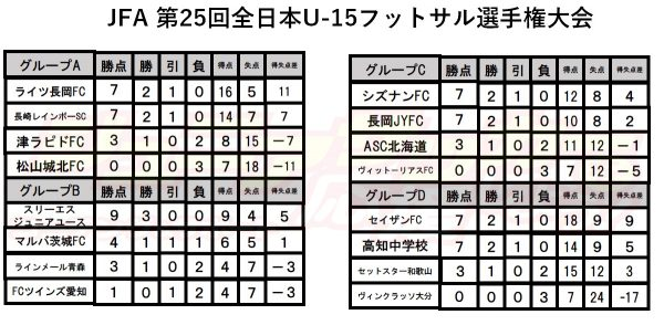 all japan 25th futsal U15