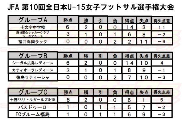JFA 第10回全日本U-15女子フットサル選手権大会