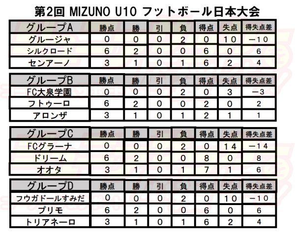 第2回 MIZUNO U10 フットボール日本大会