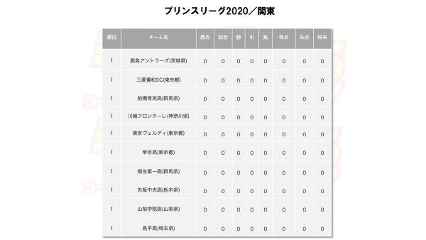 プリンスリーグ2020関東