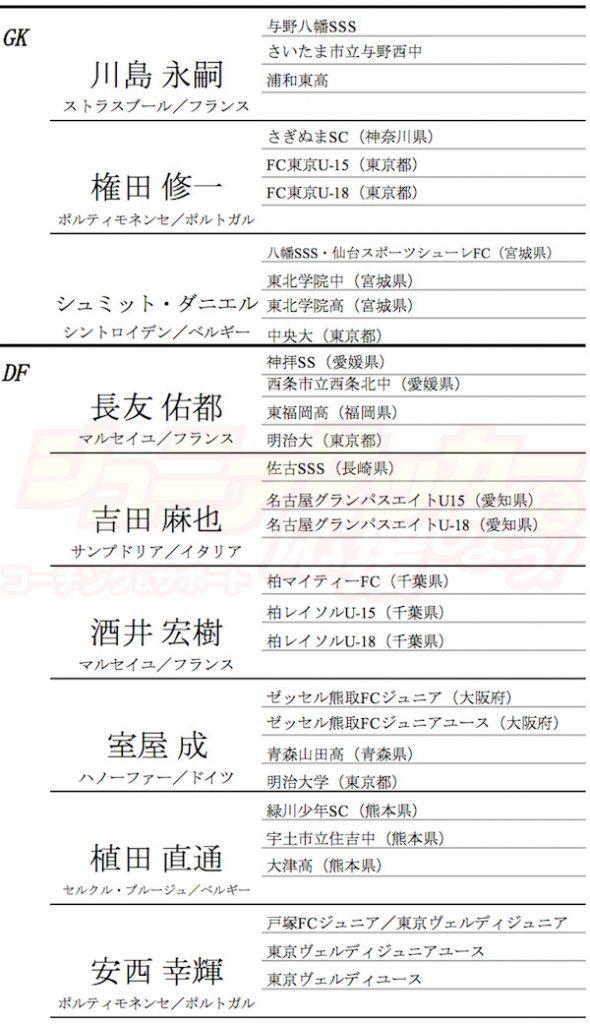 日本代表経歴GKDF